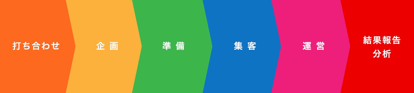 打ち合わせ→企画→準備→集客→運営→結果報告分析